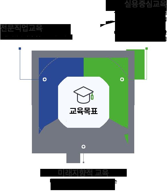 1.전문직업교육:스마트한 호텔외식F&B 전문인력 양성 2.실용중심교육:·실무중심의 교육환경을 통해 호텔외식 전문인 양성 ·해외현장실습 활성화를 통한 호텔외식 전문인 양성 3.미래지향적 교육:미래 트렌드에 융통성 있게 대응하는 호텔외식서비스 전문인 양성