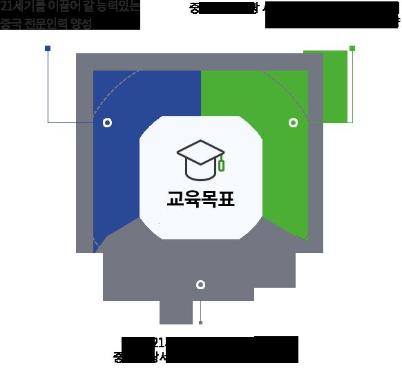 1.21세기를 이끌어 갈 능력있는 중국 전문인력 양성 2.국어 및 비즈니스매너교육을 통해 실무현장 적응능력을 배양 3.21세기를 이끌어 갈 對 중국 서비스업 무역사무 분야 종사 전문인 육성