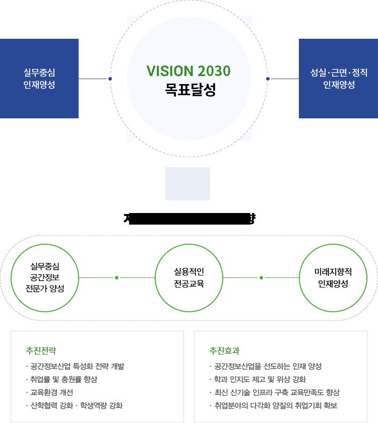 VISION 2024 목표달성 : 실무중심 인재양성, 성실 근면 정직 인재양성 / 지적부동산과 교육뱡향 : 1. 실무중식 지적인 양성 2. 실용적인 전공교육 3. 미래지향적 인재양성 / 추진전략 : 1. 지적분야 특성화 전략 개발 2. 취업률 및 충원률 향상 3. 교육환경 개선 4. 산학협력 강화, 학생역량 강화 / 추진효과 : 1. 디지털지적분야를 선도하는 인재양성 2. 학과 인지도 제고 및 위상 강화 3. 최신 신기술 인프라 구축 교육만족도 향상 4. 취업분야의 다각화 양질의 취업기회 확보