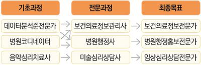5-2.이미지(기초과정-전문과정-최종목표).png
